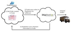 sync the order to ShipStation