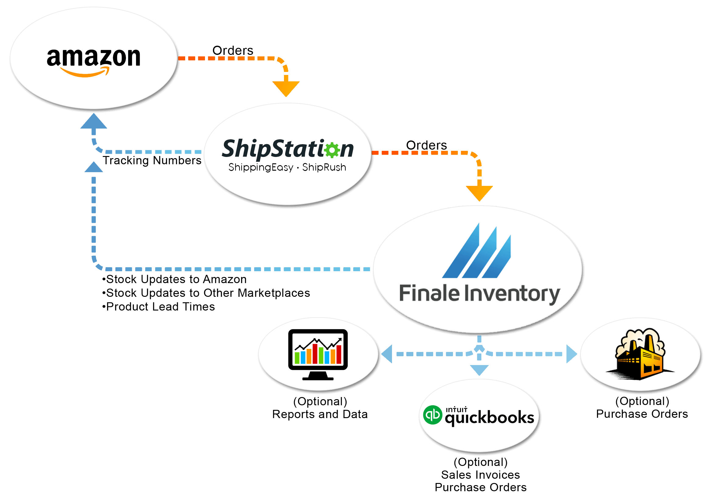 Amazon-Shipping-Flow-Chart