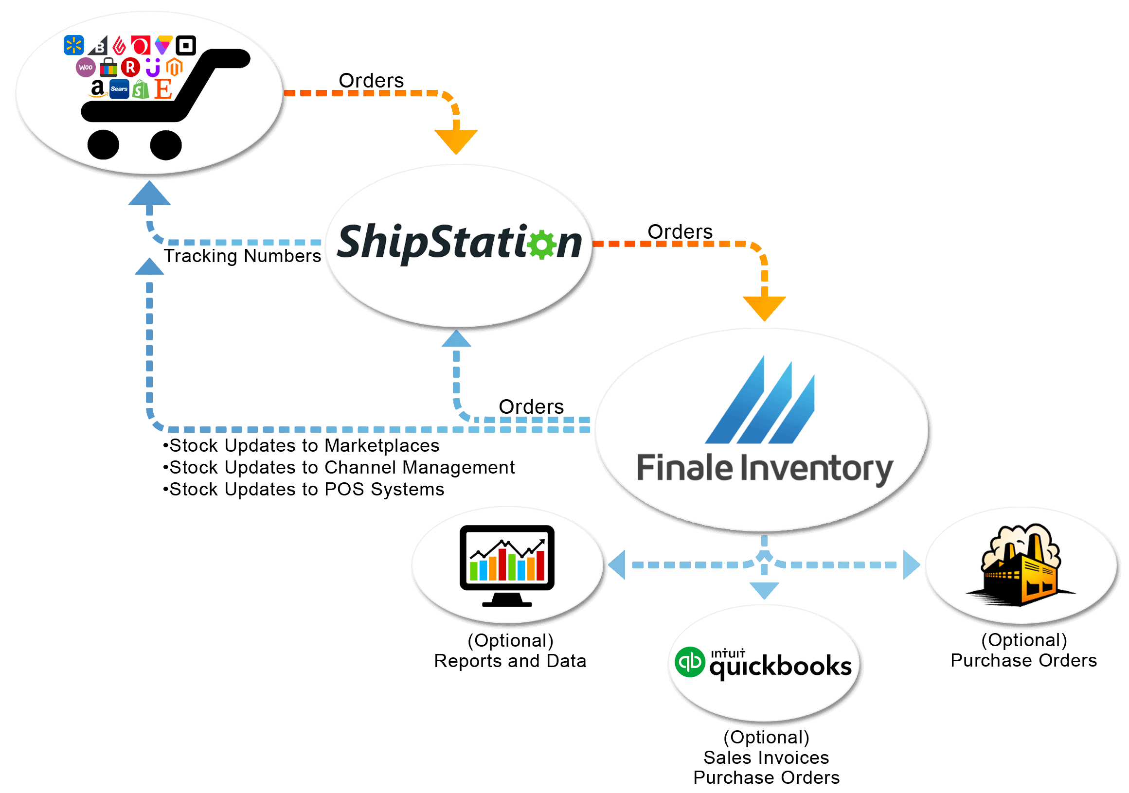 ShipStation-Shipping-Flow-Chart-2 (1) (1)