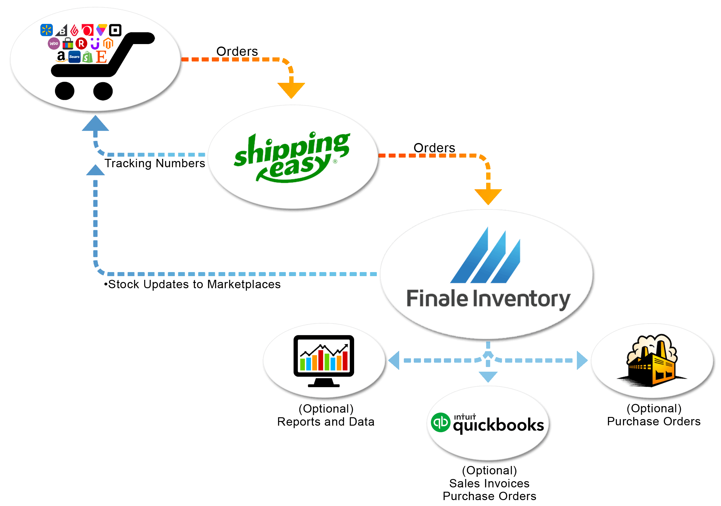 ShippingEasy inventory management, ShippingEasy Inventory Management