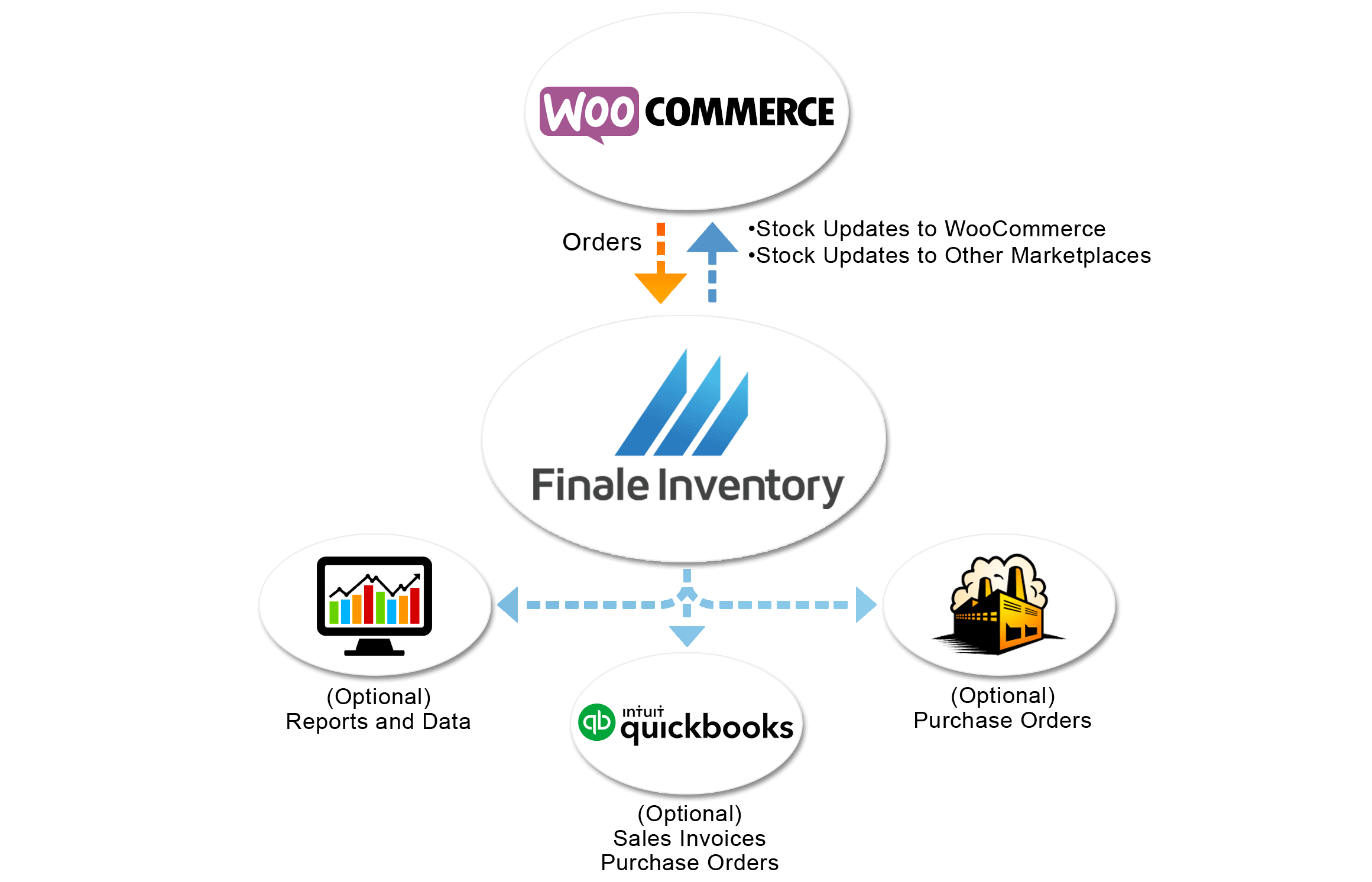 WooCommerce Inventory Management Software Integration